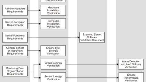 validated system