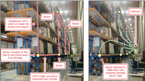 warehouse monitoring