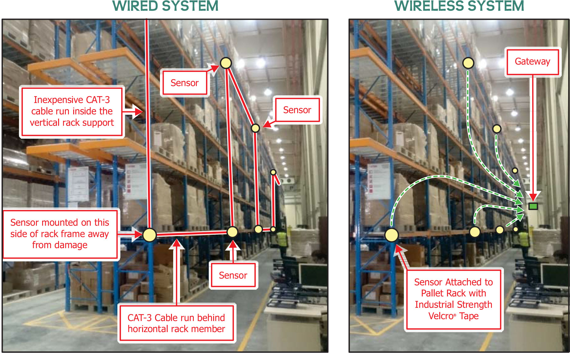 Warehouse Amp Distribution Temperature Monitoring System
