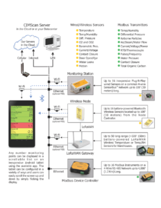 Smart Scan Hardware function Map