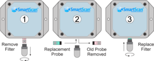 Three steps to calibrated probe replacement